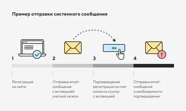 Настройка системных уведомлений в интернет-магазине 1