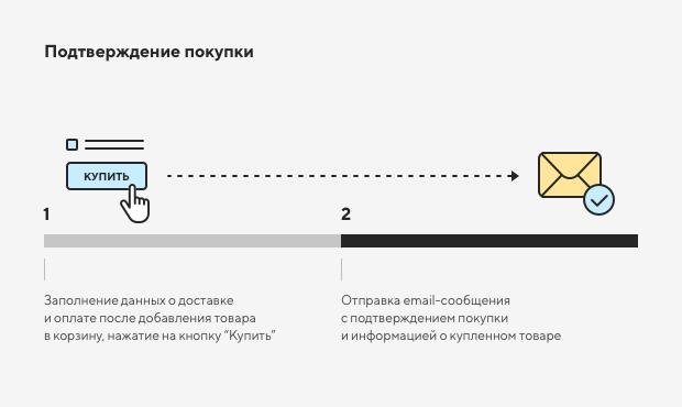 Настройка системных уведомлений в интернет-магазине 2