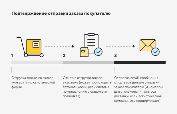 Настройка системных уведомлений в интернет-магазине 3
