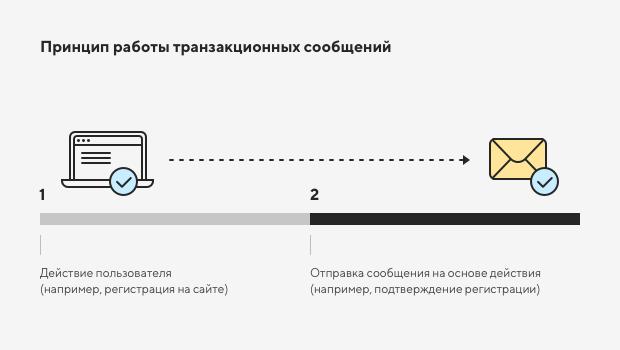 Настройка системных уведомлений в интернет-магазине 4