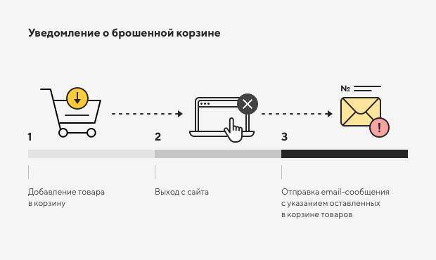 Настройка системных уведомлений в интернет-магазине 5