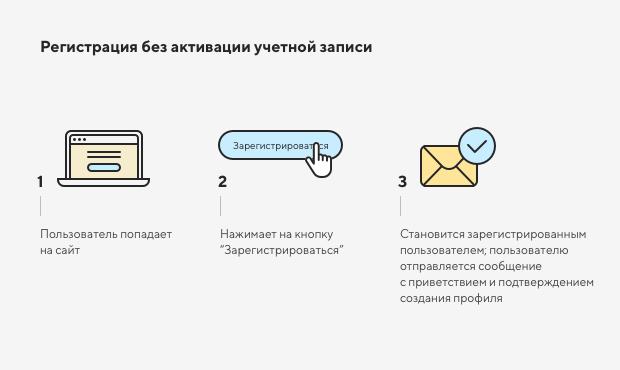 Нужна ли регистрация пользователей на сайте 1