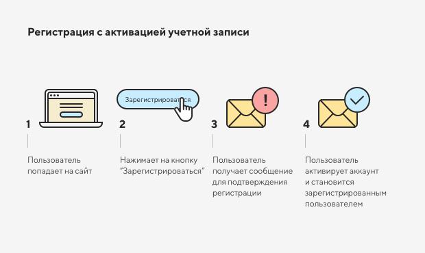 Нужна ли регистрация пользователей на сайте 2