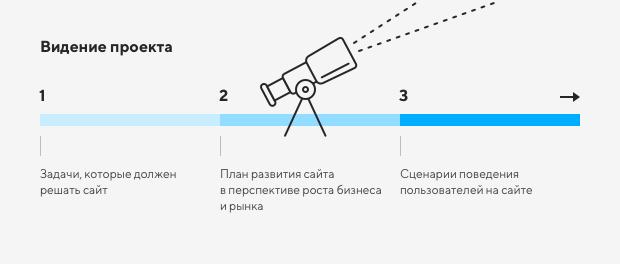 Правила создания хорошего сайта 3