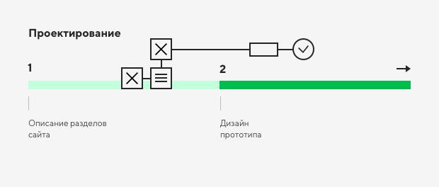Правила создания хорошего сайта 4