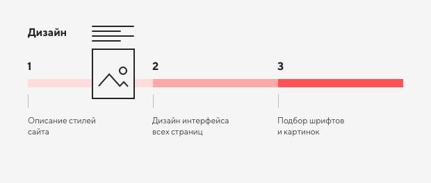 Правила создания хорошего сайта 5